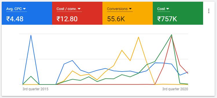 Google Ads / PPC/ Pay Per Click